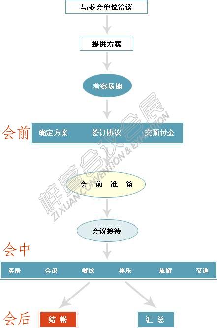 会议流程.jpg